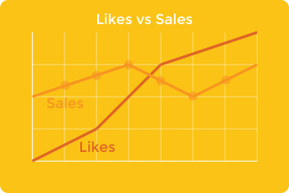 Likes vs Sales Chart